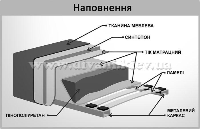 Марк-Оріон - мебельная фабрика Рата. Фото №2. | Диваны для нирваны